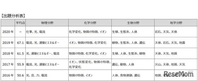 2020年度(令和2年度)東京都立高等学校入学者選抜<理科>講評