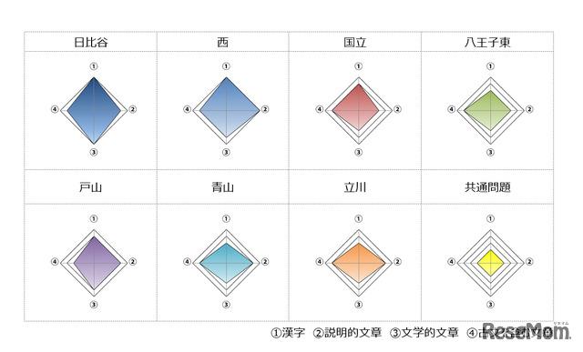 2020年度(令和2年度)東京都立高等学校入学者選抜<国語>講評