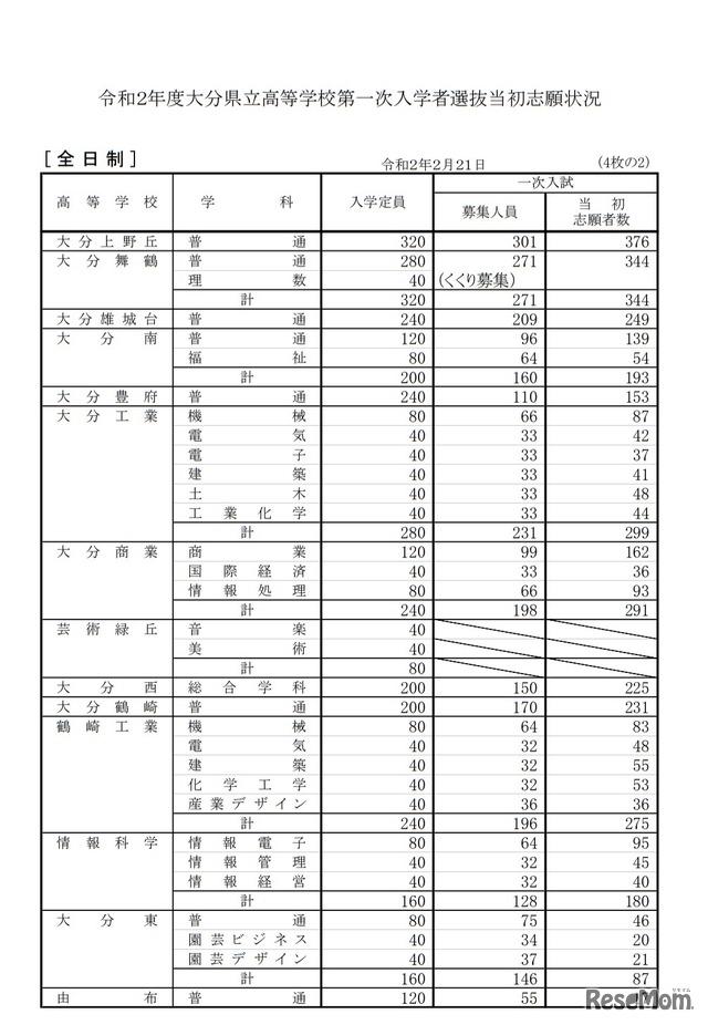 高校受験2020】大分県立高の出願状況・倍率(2/21時点)大分上野丘 ...