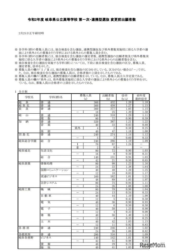 状況 岐阜 県 高校 出願
