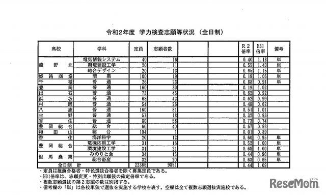 志願 兵庫 状況 公立 高校 2020 県