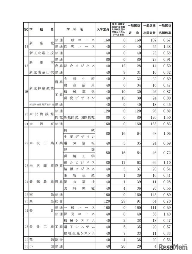 高校 山形 県 倍率 公立 2020定員・倍率