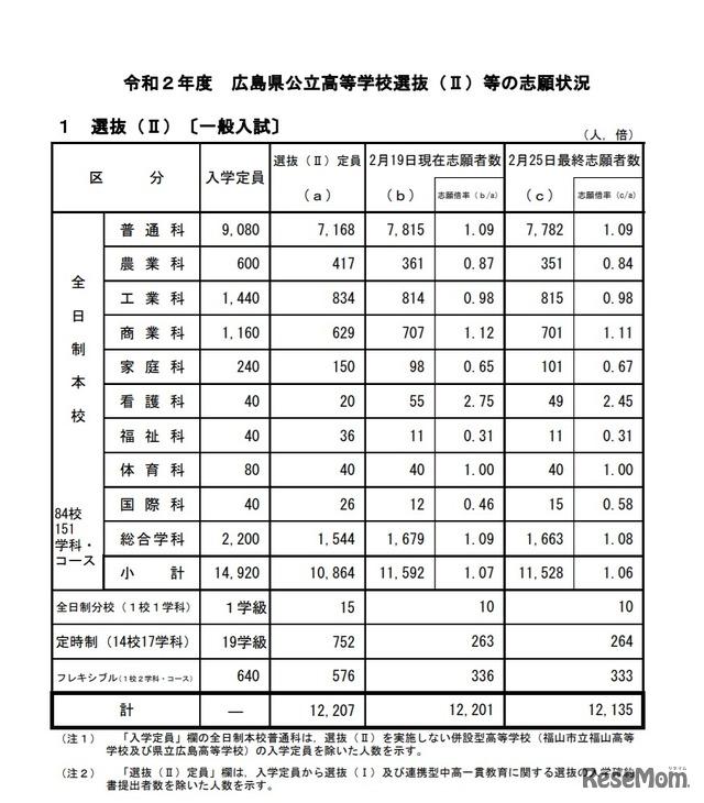 倍率 広島 2020 高校