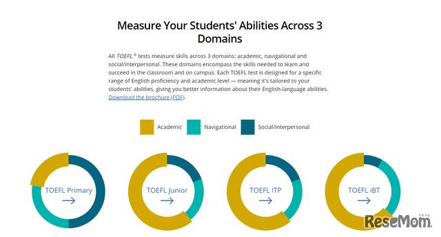 アカデミック、ナビゲーション、ソーシャル/対人の3つの領域でスキルを測定。受験者の年齢やレベルに応じて、TOEFL Primaryでは、友達や家族にまつわる出題が多く、TOEFL Junior、TOEFL iBTとレベルが上がるにつれて、アカデミックな内容が増えていく