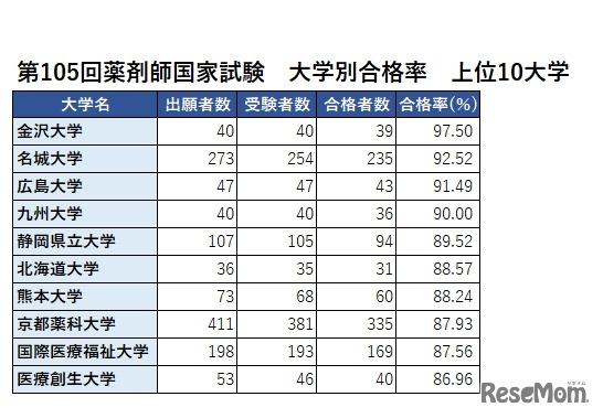 回 薬剤師 試験 解説 国家 105 第105回薬剤師国家試験 総評