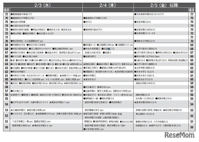 大学 値 偏差 電機 東京