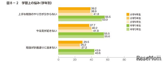 ベネッセ教育研究所「小中学生の学びの実態調査2014年」速報版より 学習の悩み グラフ1抜粋