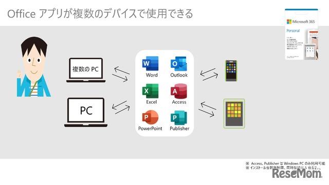 Officeアプリが複数のデバイスで使用できる