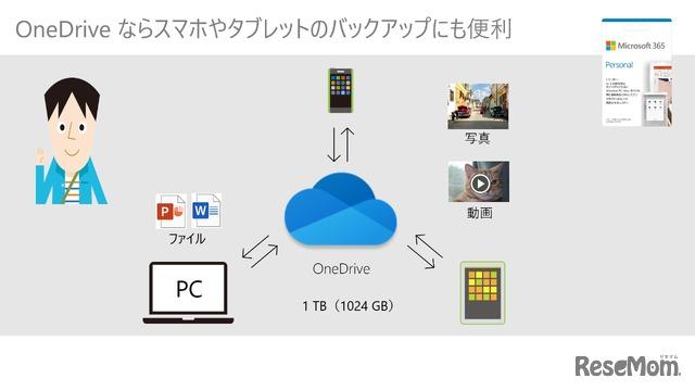 OneDriveならスマホやタブレットのバックアップにも便利