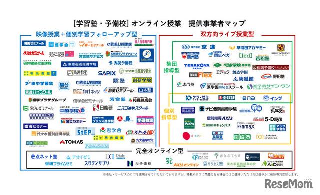 オンライン授業提供事業者マップ