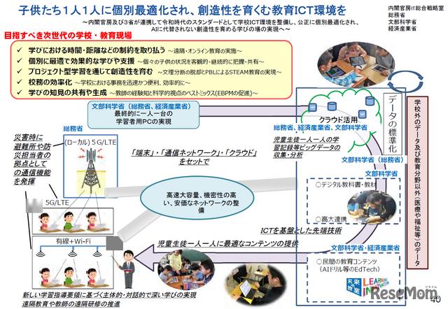 GIGAスクール構想の全体像(文部科学省)