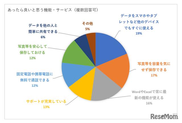 家庭でのパソコン利用に関する調査(実施期間:2020年4月20日~2020年5月18日/リセマム)