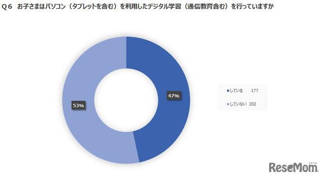 アンケートの結果:グラフ1