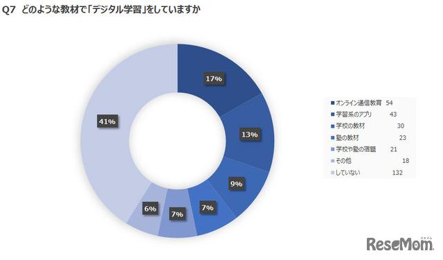 アンケートの結果:グラフ2