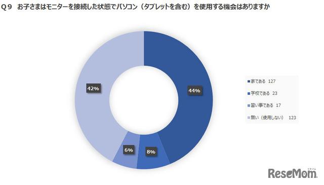 アンケートの結果:グラフ3