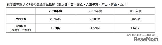進学指導重点校7校の受験者数推移(日比谷・西・国立・八王子東・戸山・青山・立川)