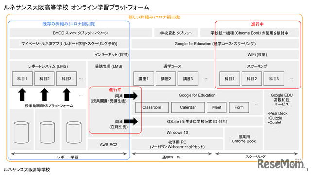 ルネサンス大阪高等学校 オンライン学習プラットフォーム
