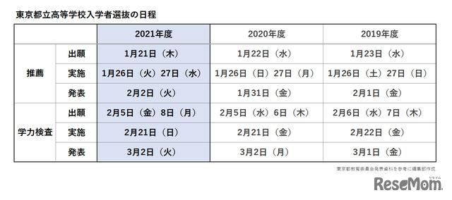 東京都立高等学校入学者選抜の日程
