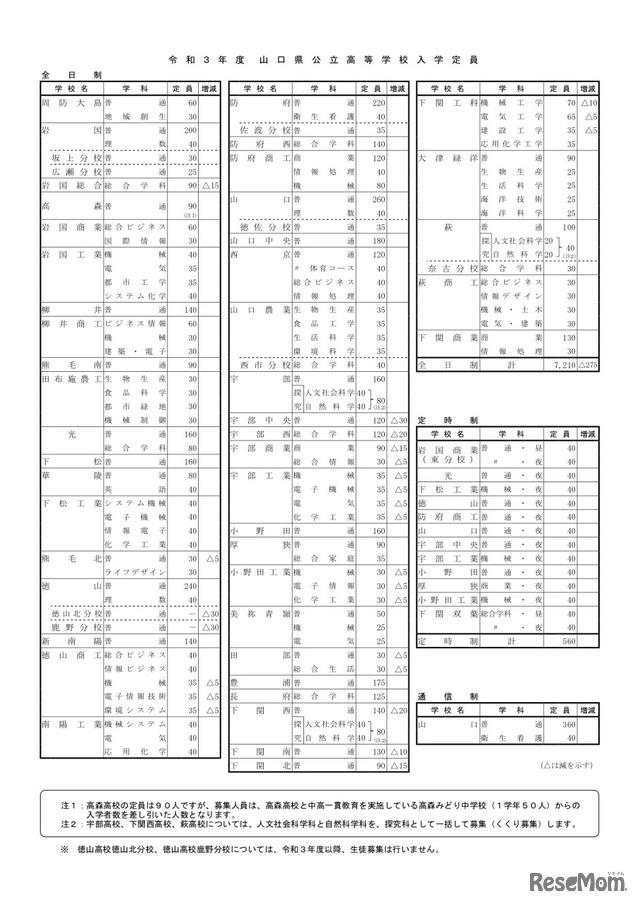 山口 県 公立 高校 倍率 2021