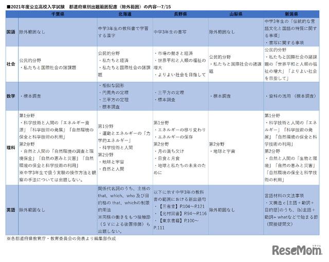 2021年度公立高校入学試験 都道府県別出題範囲配慮(除外範囲)の内容 7月15日追加分