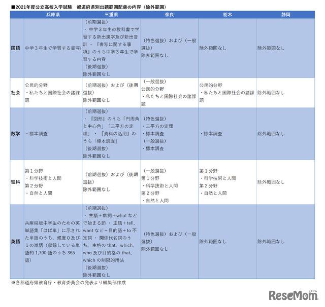 2021年度公立高校入学試験 都道府県別出題範囲配慮(除外範囲)の内容 7月16日追加分