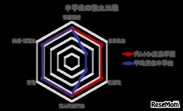 自自己効力感の高さが顕著だったドルトン東京学園。(Institution for a Global Society 発表資料より)