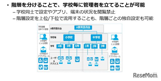 """GIGAスクール構想に最適な端末管理ソリューション""""VMware Workspace ONE""""資料より"""