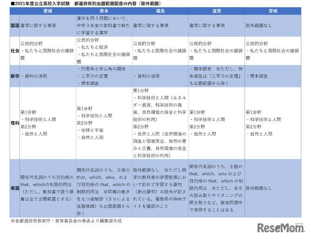 2021年度公立高校入学試験 都道府県別出題範囲配慮(除外範囲)の内容 9月4日追加分
