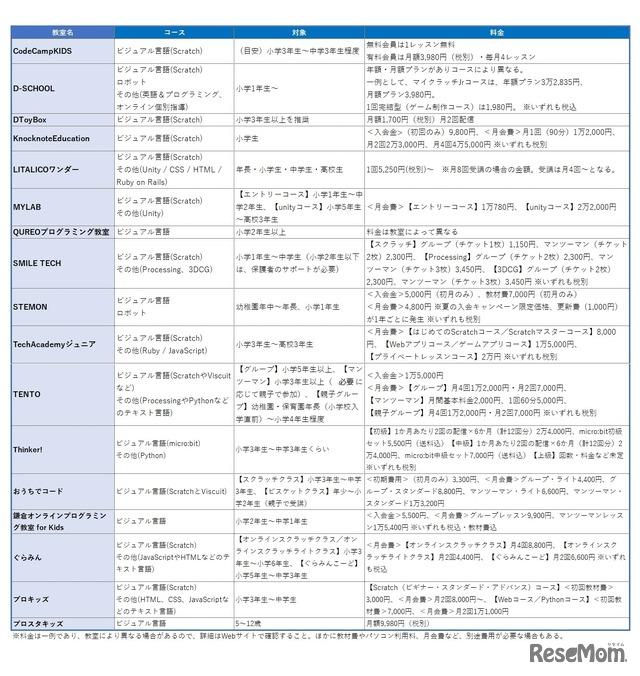 オンラインプログラミング教室一覧表