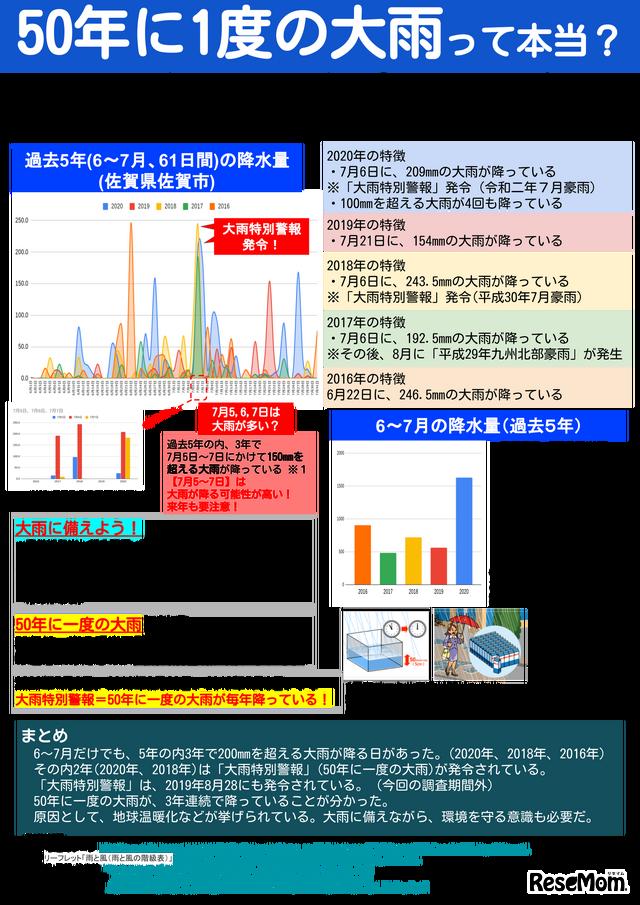 NEL受講生・Yさんの作成した統計グラフポスター