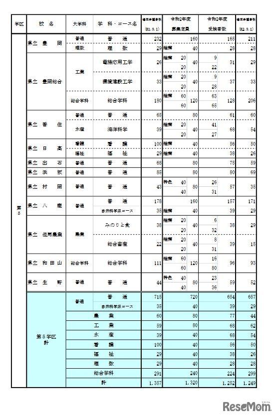 希望 高校 府 2021 公立 調査 進路 大阪