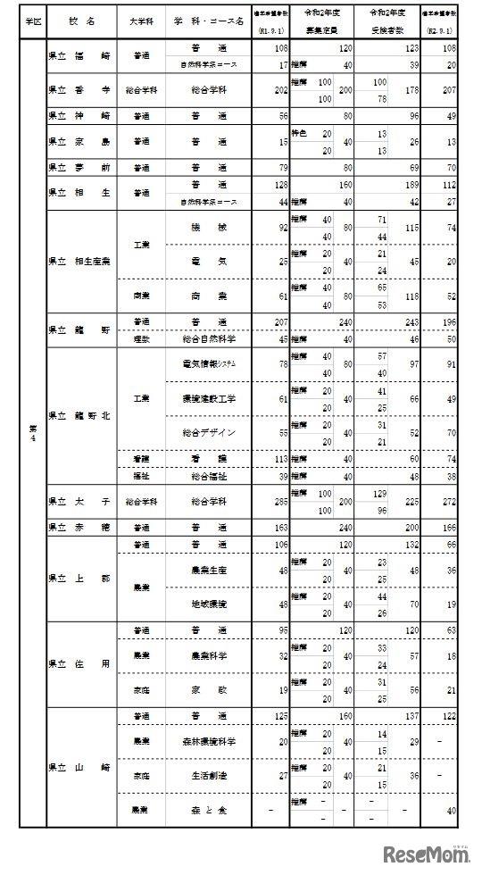 県 2021 兵庫 高校 倍率