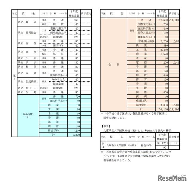 県 高校 兵庫 入試 2021 倍率 公立