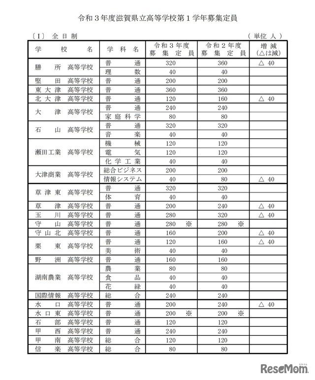 倍率 入試 2021 確定 高校 県 滋賀