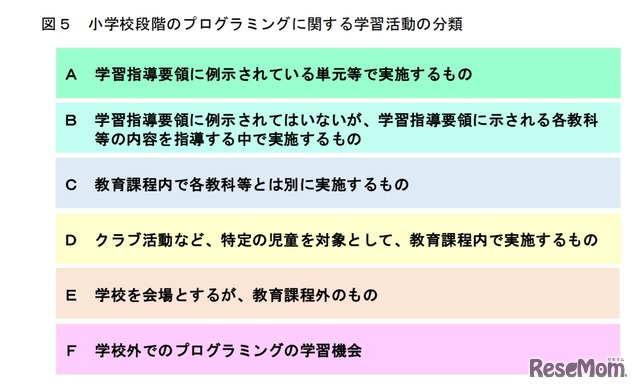 小学校段階のプログラミングに関する学習活動の分類