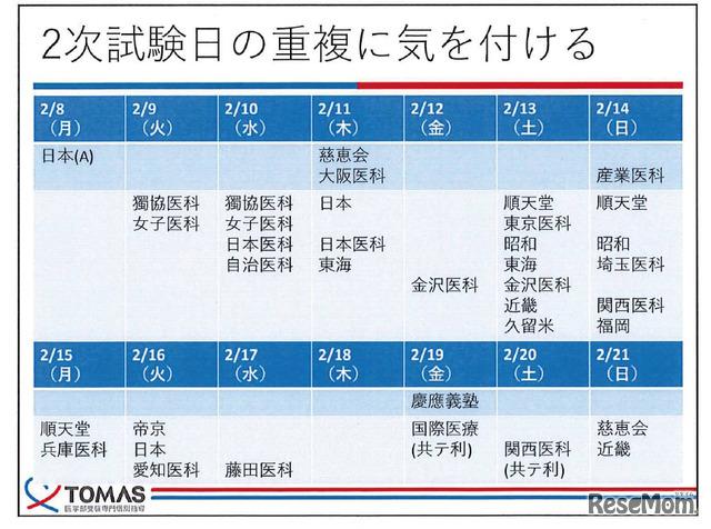 メディックTOMAS資料「入試日程に基づく戦略」より