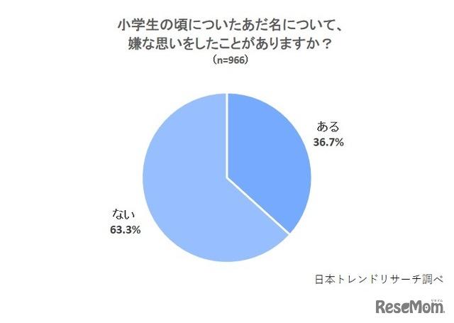 小学校のあだ名禁止の校則「賛成」18.5% 3枚目の写真・画像   リセマム