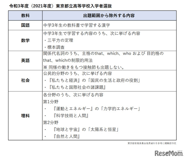 令和3年度(2021年度)東京都立高等学校入学者選抜  出題範囲から除外する内容
