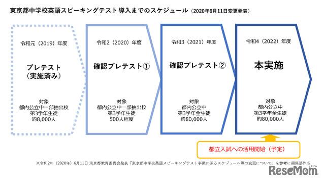 東京都中学校英語スピーキングテスト 導入までのスケジュール(2020年6月11日変更発表)