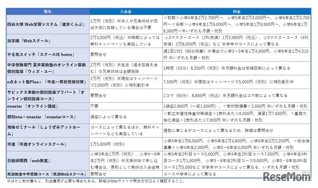 小学生向けオンライン個別指導塾一覧表