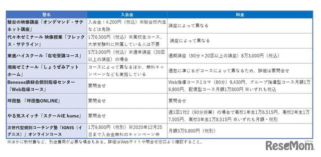 高校生向けオンライン個別指導塾一覧表