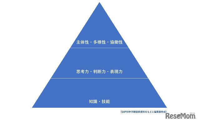 学力の3つの要素