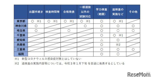 学力検査等における新型コロナウイルスなど感染症への配慮について(まとめ) 1 (12/10修正)