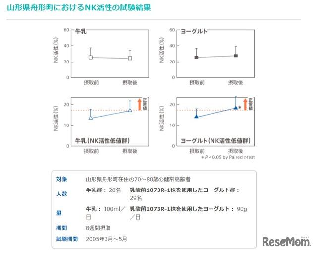 山形県舟形町におけるNK活性の試験結果