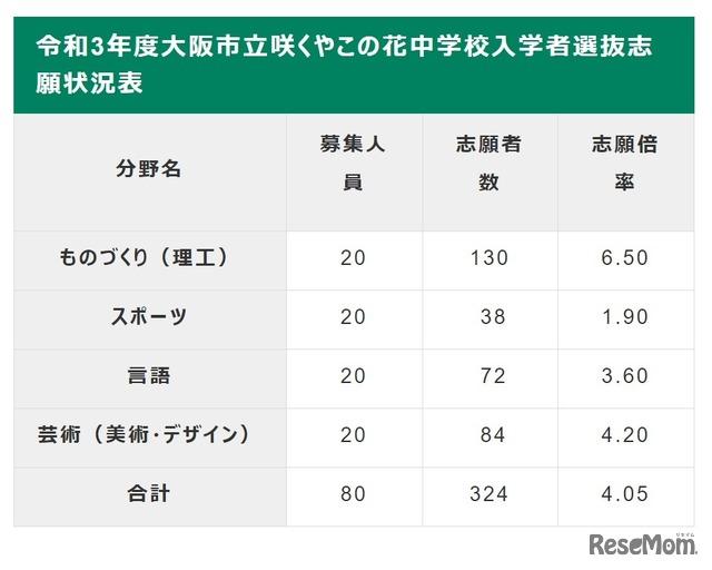 市立 倍率 2021 大学 大阪