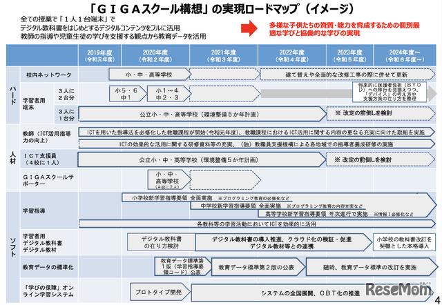 「GIGAスクール構想」の実現ロードマップ(内閣府経済・財政一体改革推進委員会 第2回 EBPMアドバイザリーボード 会議資料より)