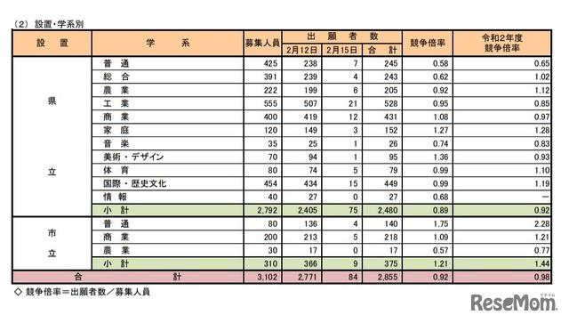 2021 選抜 奈良 特色 県