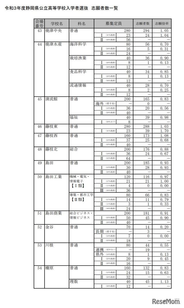 2021 入試 県 静岡 高校 公立
