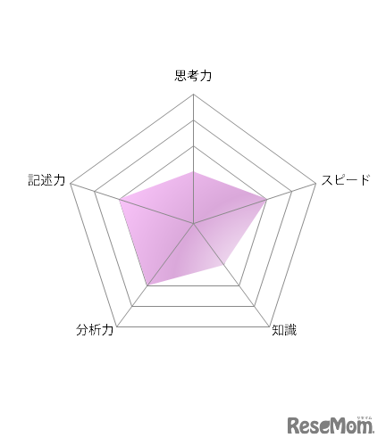 【高校受験2021】東京都立高校入試<国語>講評