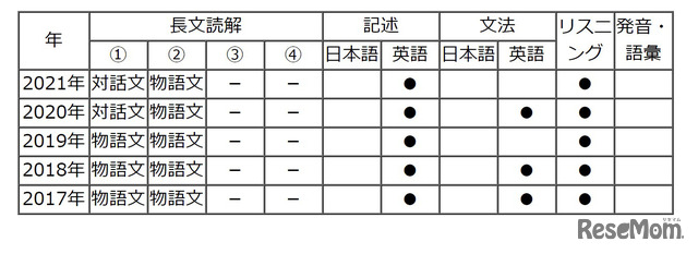 【高校受験2021】東京都立高校入試<英語>講評